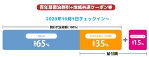 GoToキャンペーン詳細
